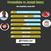 Fernandinho vs Joseph Gomez h2h player stats