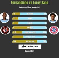 Fernandinho vs Leroy Sane h2h player stats