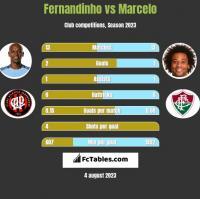 Fernandinho vs Marcelo h2h player stats