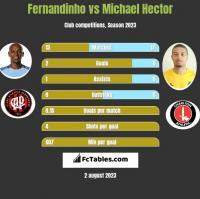 Fernandinho vs Michael Hector h2h player stats