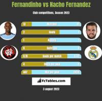 Fernandinho vs Nacho Fernandez h2h player stats