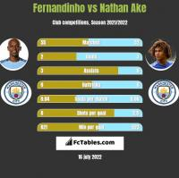 Fernandinho vs Nathan Ake h2h player stats