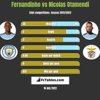 Fernandinho vs Nicolas Otamendi h2h player stats