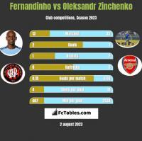 Fernandinho vs Oleksandr Zinchenko h2h player stats