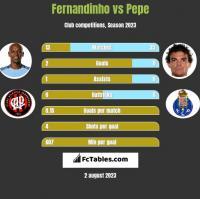 Fernandinho vs Pepe h2h player stats