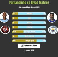 Fernandinho vs Riyad Mahrez h2h player stats