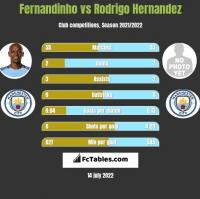 Fernandinho vs Rodrigo Hernandez h2h player stats