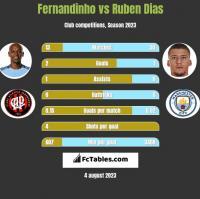 Fernandinho vs Ruben Dias h2h player stats