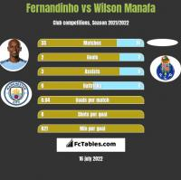 Fernandinho vs Wilson Manafa h2h player stats