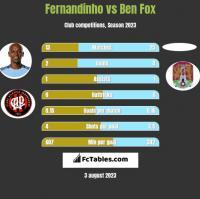 Fernandinho vs Ben Fox h2h player stats
