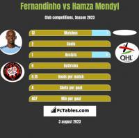 Fernandinho vs Hamza Mendyl h2h player stats