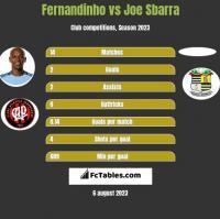 Fernandinho vs Joe Sbarra h2h player stats