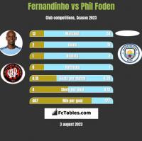 Fernandinho vs Phil Foden h2h player stats