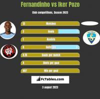 Fernandinho vs Iker Pozo h2h player stats
