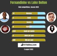 Fernandinho vs Luke Bolton h2h player stats