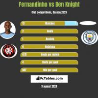 Fernandinho vs Ben Knight h2h player stats