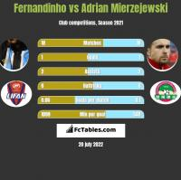 Fernandinho vs Adrian Mierzejewski h2h player stats