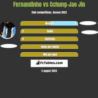 Fernandinho vs Cchung-Jao Jin h2h player stats
