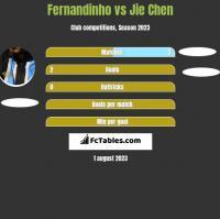 Fernandinho vs Jie Chen h2h player stats