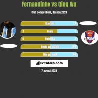 Fernandinho vs Qing Wu h2h player stats