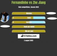 Fernandinho vs Zhe Jiang h2h player stats