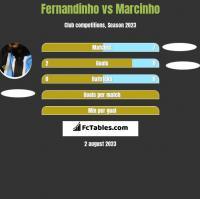 Fernandinho vs Marcinho h2h player stats