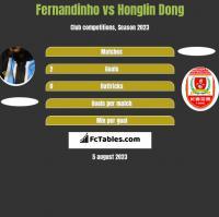 Fernandinho vs Honglin Dong h2h player stats