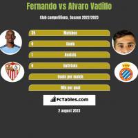 Fernando vs Alvaro Vadillo h2h player stats