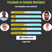Fernando vs Antonio Rodriguez h2h player stats