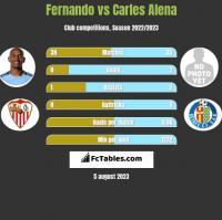 Fernando vs Carles Alena h2h player stats