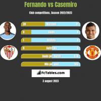 Fernando vs Casemiro h2h player stats
