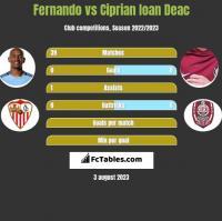 Fernando vs Ciprian Ioan Deac h2h player stats