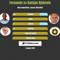 Fernando vs Damjan Djokovic h2h player stats