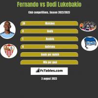 Fernando vs Dodi Lukebakio h2h player stats
