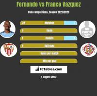 Fernando vs Franco Vazquez h2h player stats