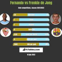 Fernando vs Frenkie de Jong h2h player stats