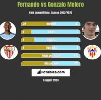 Fernando vs Gonzalo Melero h2h player stats
