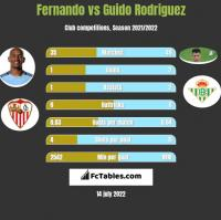 Fernando vs Guido Rodriguez h2h player stats