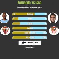 Fernando vs Isco h2h player stats