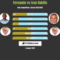 Fernando vs Ivan Rakitić h2h player stats