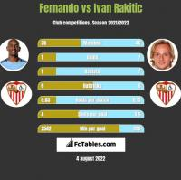 Fernando vs Ivan Rakitic h2h player stats