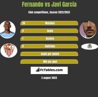 Fernando vs Javi Garcia h2h player stats