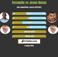 Fernando vs Jesus Navas h2h player stats