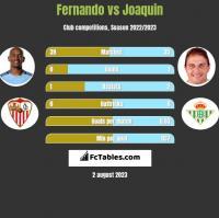 Fernando vs Joaquin h2h player stats