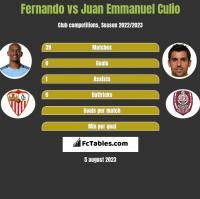 Fernando vs Juan Emmanuel Culio h2h player stats