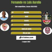 Fernando vs Luis Aurelio h2h player stats