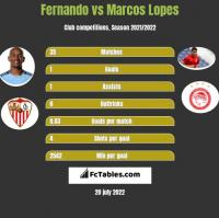 Fernando vs Marcos Lopes h2h player stats