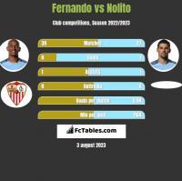 Fernando vs Nolito h2h player stats