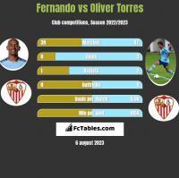 Fernando vs Oliver Torres h2h player stats