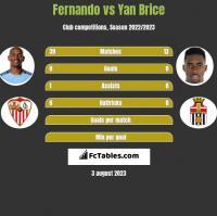 Fernando vs Yan Brice h2h player stats